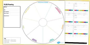 EYFS PLOD Planning Template - eyfs, plod, planning, template