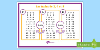 Poster d'affichage : Les tables de multiplications de 2, 4 et 8 - Mathématiques, Maths, cycle 2, cycle 3, KS2, poster, tables de multiplication, table de 2, table de