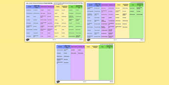 Jobs, Career Choices & Ambitions French Verb Mat
