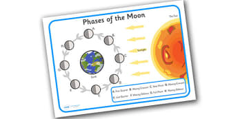 Phases of the Moon Display Poster - display, posters, phases of the moon, moon phases, eclipse, solar eclipse, full moon, different moon phases, moon posters, moon phases posters, A4 posters, poster, classroom display posters