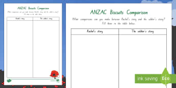 Comparison Activity to Support Teaching on ANZAC Biscuits - New Zealand, Anzac Day, 25 April, ANZAC, Poppies, World War 1, World War 2, Gallipoli, ANZAC Biscuit