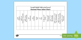 Decimals Place Value Chart Arabic/English - KS2, Maths, place value, deciman, decimal, point, place, tens, ten, thousand, unit, one., worksheet,