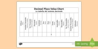 Decimals Place Value Chart Activity Sheet English/Italian - KS2, deciman, decimal, point, tens, ten, thousand, unit, one, worksheet, activity sheet. EAL
