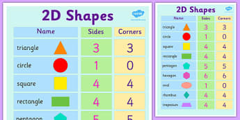 2D Shapes Properties Poster - 2D, shapes, 2D shapes, poster