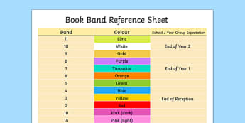 Editable Book Band Reference Sheet - book band, reference sheet, book, band