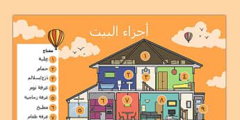 لوحة أجزاء البيت - أجزاء البيت، موارد تعليمية، وسائل تعليمية