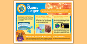 International Day for the Preservation of the Ozone Layer Display Poster