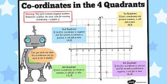 Co-ordinates in the 4 Quadrants Poster - coordinates, quadrants, poster