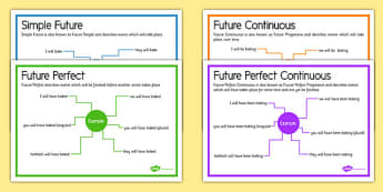 Future Tenses Posters - future tense, posters, display posters, display, future, tenses
