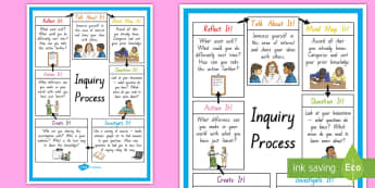 Inquiry Cycle Summary Display Poster - Inquiry Cycle postersBrainstormQuestionInquireInquiryresearch