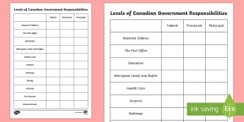 Levels of Canadian Government Responsibilities Activity - Uniquely Canadian, levels of government, social studies.