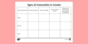 Types of Communities in Canada Activity - Uniquely Canadian, social studies, language, environment, Canada, science and technology.