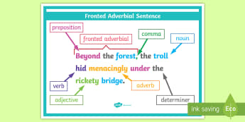 LKS2 Features of a Sentence Display Poster - KS2, year 3, year 4, compound sentences, complex sentences, simple sentences, verbs, adjectives, pre