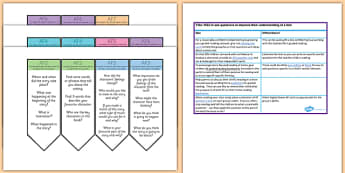 Ideas to Encourage Asking Questions to Improve Understanding UKS2