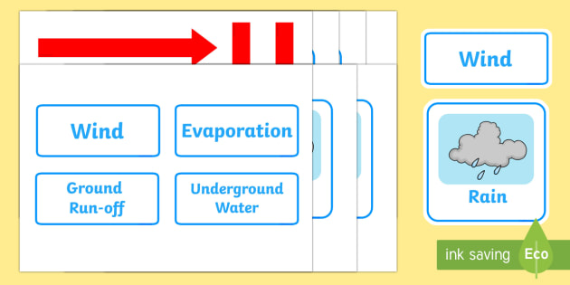 The Water Cycle Visual Aids - Water Cycle, water, cycle of water,  cloud, rain, lake, precipitation,