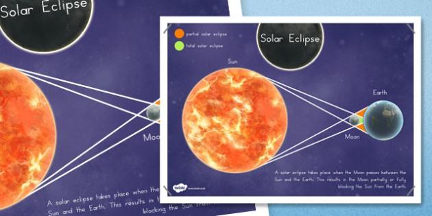 Solar Eclipse Diagram Poster - australia, solar eclipse, diagram