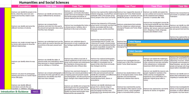 Australian Humanities Social Sciences Report Bank of Statements F-Y6 - australia, report, statements