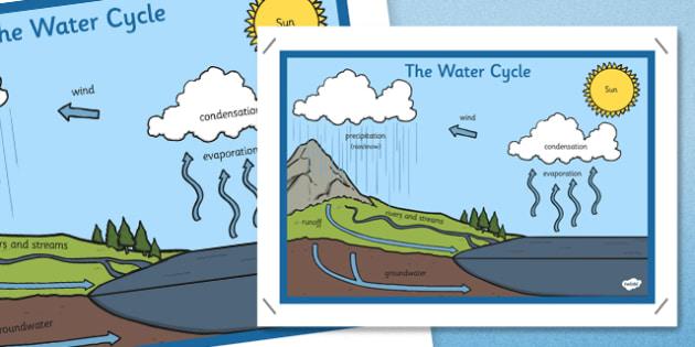 The Water Cycle Display Posters - Water Cycle, water, display, sign, poster, cycle of water,  cloud, rain, lake, precipitation