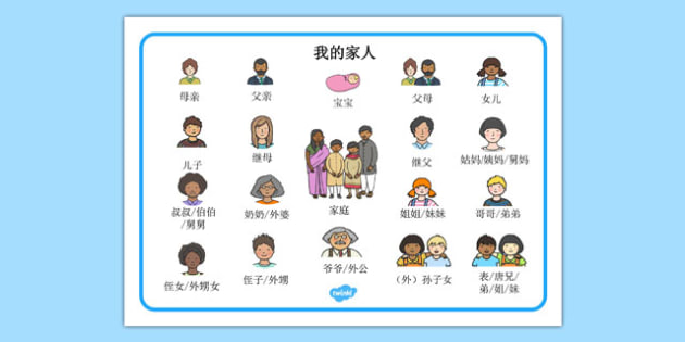Family Word Mat Chinese Mandarin - chinese mandarin, Ourselves, family, word mat, writing aid, mum, dad, brother sister, grandpa, grandma, uncle, aunt, KS1, ourselves, all about me, my body, senses, emotions, family, body, growth, granpa