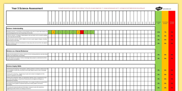Australian Curriculum Year 3 Science Assessment - Australian Curriculum, Science, Assessment, Curriculum Overview, Student Data, Year 3