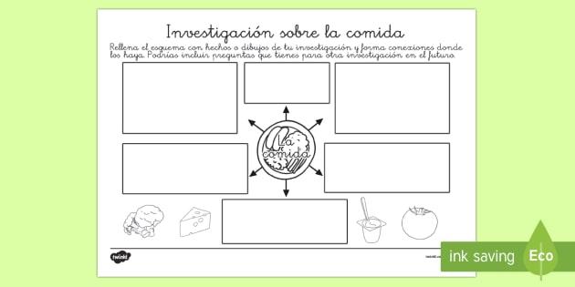 Esquema: Investigación sobre la comida - organización de ideas, comer, saludable, sano, dieta, alimentación