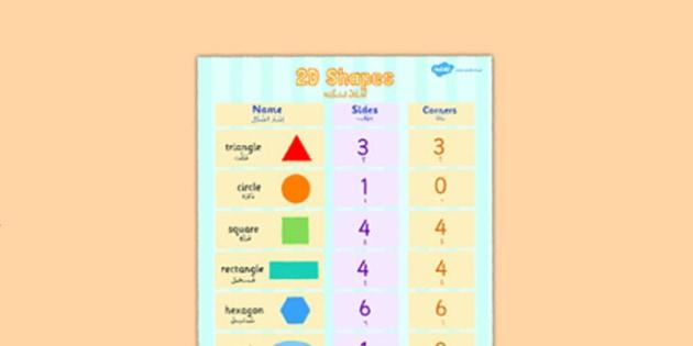 2D Shapes Properties Poster Arabic Translation Short Vowels - arabic, 2d shapes, properties, poster, display