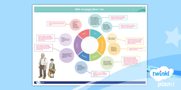 PlanIt Y5 World War II: Topic Web to Support Teaching on Goodnight Mister Tom