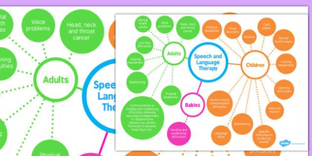 Speech, and Language Therapy Mind Map - speech, language, mind map, therapy