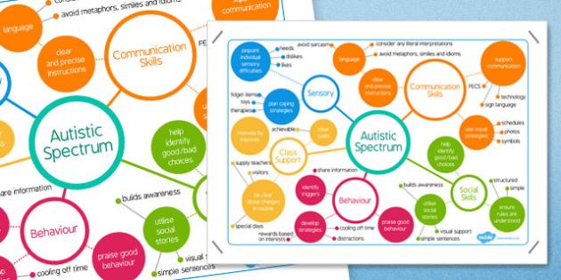 Autism Spectrum Mind Map - australia, autism, spectrum, mind map