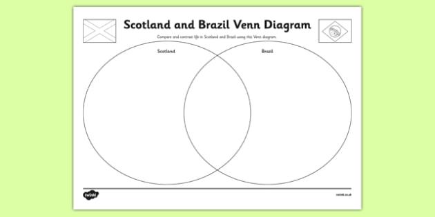 Scotland and Brazil Venn Diagram Activity Sheet - Venn Diagram, Scotland, Brazil, SOC 2-19a, worksheet
