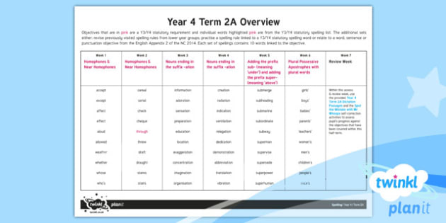 PlanIt Y4 Spelling Term 2A Overview