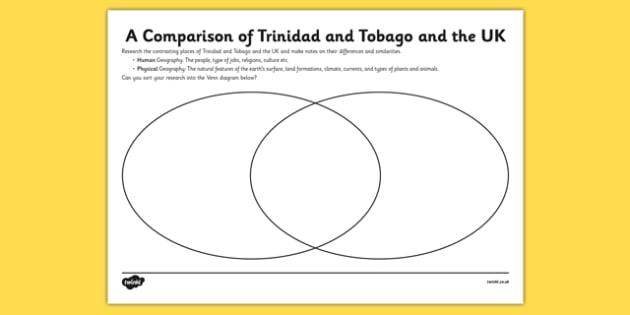 Caribbean Comparison Venn Diagram - comparison, venn diagram, venn, diagram