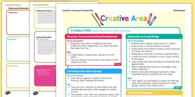 Creative Area Continuous Provision Plan Posters Reception FS2