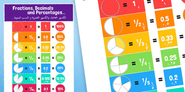 Fractions Decimals and Equivalents Display Poster Arabic Translation - arabic, displays, fractions