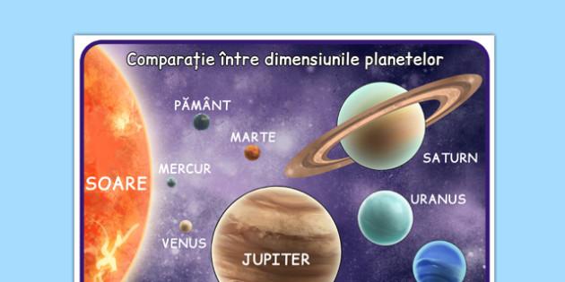 Comparatie intre dimensiunile planetelor, Plansa - detaliate