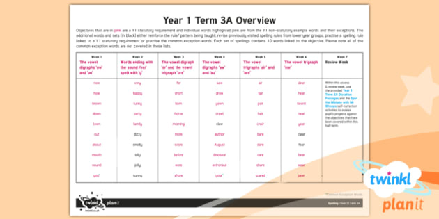 PlanIt Y1 Spelling Term 3A Overview