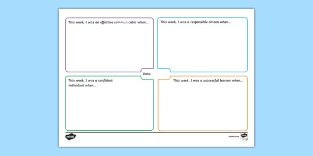 The 4 Capacities of Curriculum for Excellence Mind Map Early Level - Learning Log, Confident Individual, Responsible Citizens, Successful Learners, Effective Contributor