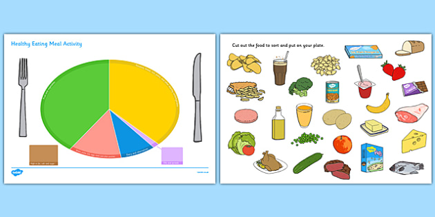 Healthy Eating Divided Plate Sorting Activity - food groups sorting ...