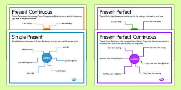 Present Tenses Posters - present tense, posters, display, display posters, present, tenses