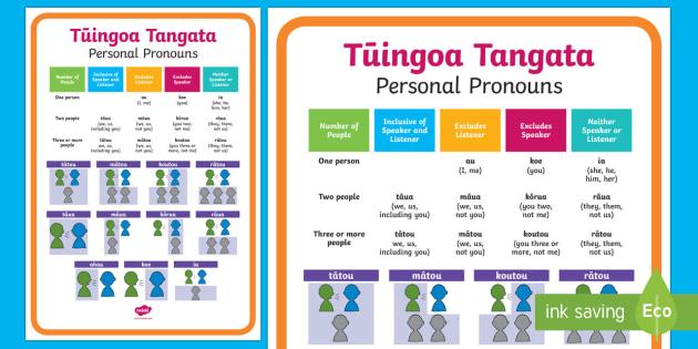 Personal Pronouns Tūingoa Tangata Display Poster - tūingoa tangata, personal pronouns