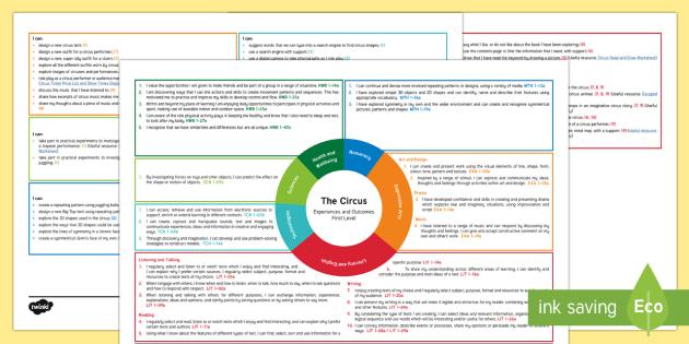 The Circus First Level CfE Interdisciplinary Topic Web