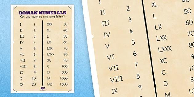 Roman Numerals Poster - australia, roman numerals, poster, display
