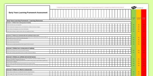 EYLF Assessment Checklist - Australian Curriculum, ELYF Assessment, Curriculum Overview, Student Data