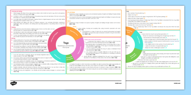Toys Interdisciplinary Topic Web CfE First Level - CfE, Social Studies, Past Events, History, Cross Curricular, Plan, Topic, Planner, IDL