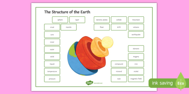 The Structure of the Earth Word Mat