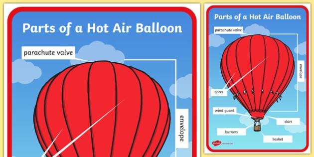 Parts of a Hot Air Balloon Display Poster