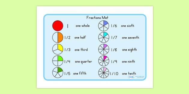 Fraction Mat - fractions, fraction display, math, math display