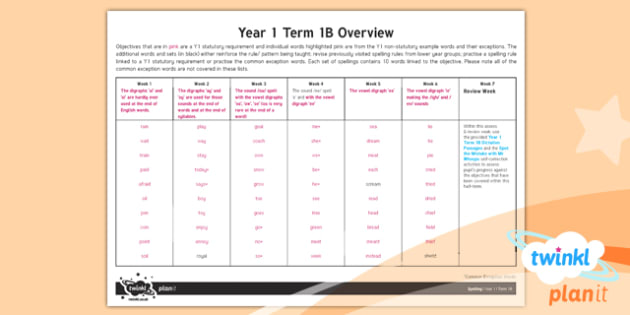 PlanIt Y1 Spelling Term 1B Overview