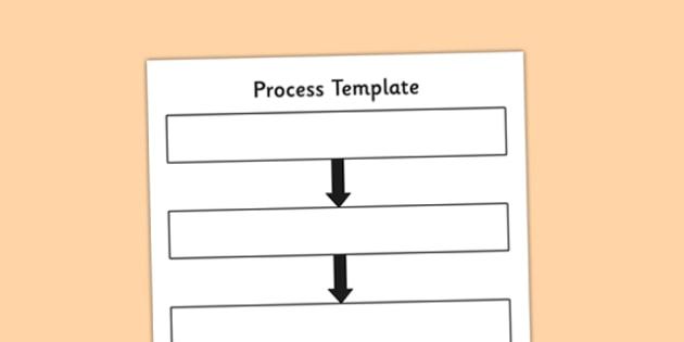 Process Template - process, processes template, graphic organiser, eal, template