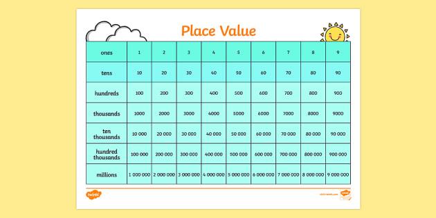 Place Value Chart - Place value, ones, tens, hundreds, thousands, decimal point, place value games, cards